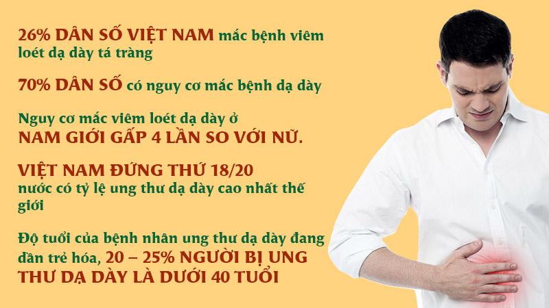 Tình trạng đau dạ dày ở người Việt Nam đang ở mức báo động