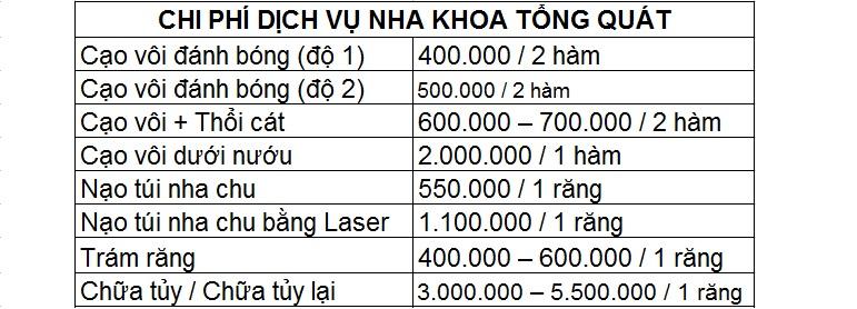 Chi phí nha khoa tổng quát trung tâm nha khoa Dr Hùng & cộng sự