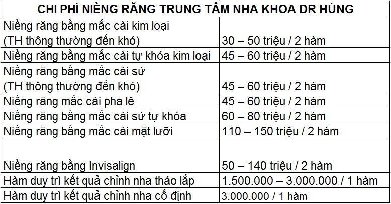 Chi phí niềng răng trung tâm nha khoa Dr Hùng & cộng sự