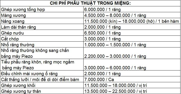 Chi phí dịch vụ phẫu thuật trong miệng trung tâm nha khoa Dr Hung & cộng sự