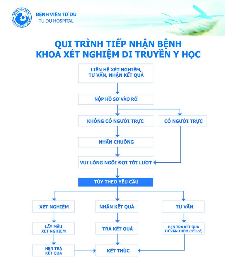 Quy trình khám khoa xét nghiệm di truyền học bệnh viện Từ Dũ
