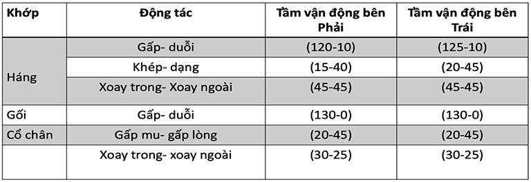 đánh giá tầm vận động khớp của bệnh nhân