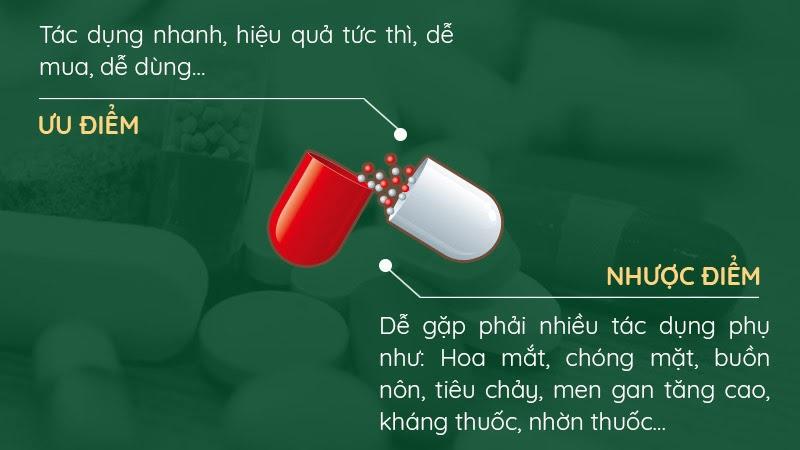Thuốc tân dược