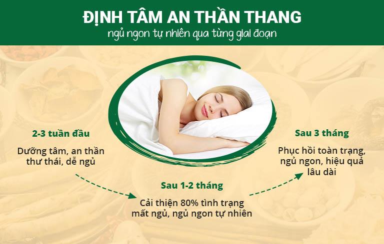 Bài thuốc Định tâm An thần thang mang lại hiệu quả cao trong điều trị mất ngủ