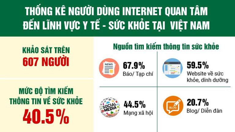 Nhiều người dùng tìm kiếm thông tin về sức khỏe trên internet