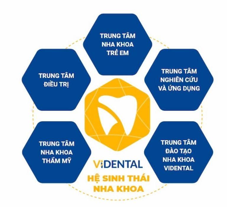 Trung tâm nha khoa thẩm mỹ Vidental góp phần tạo nên Hệ sinh thái nha khoa phức hợp đầu tiên tại Việt Nam.