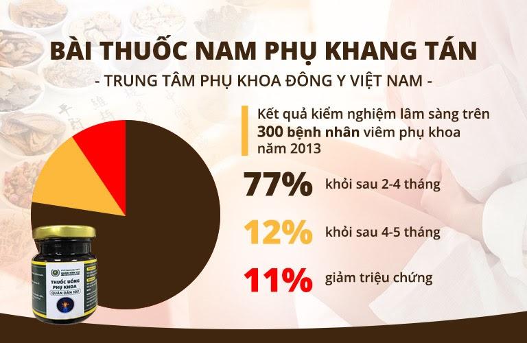 Kết quả kiểm nghiệm lâm sàng năm 2013 của Phụ Khang Tán